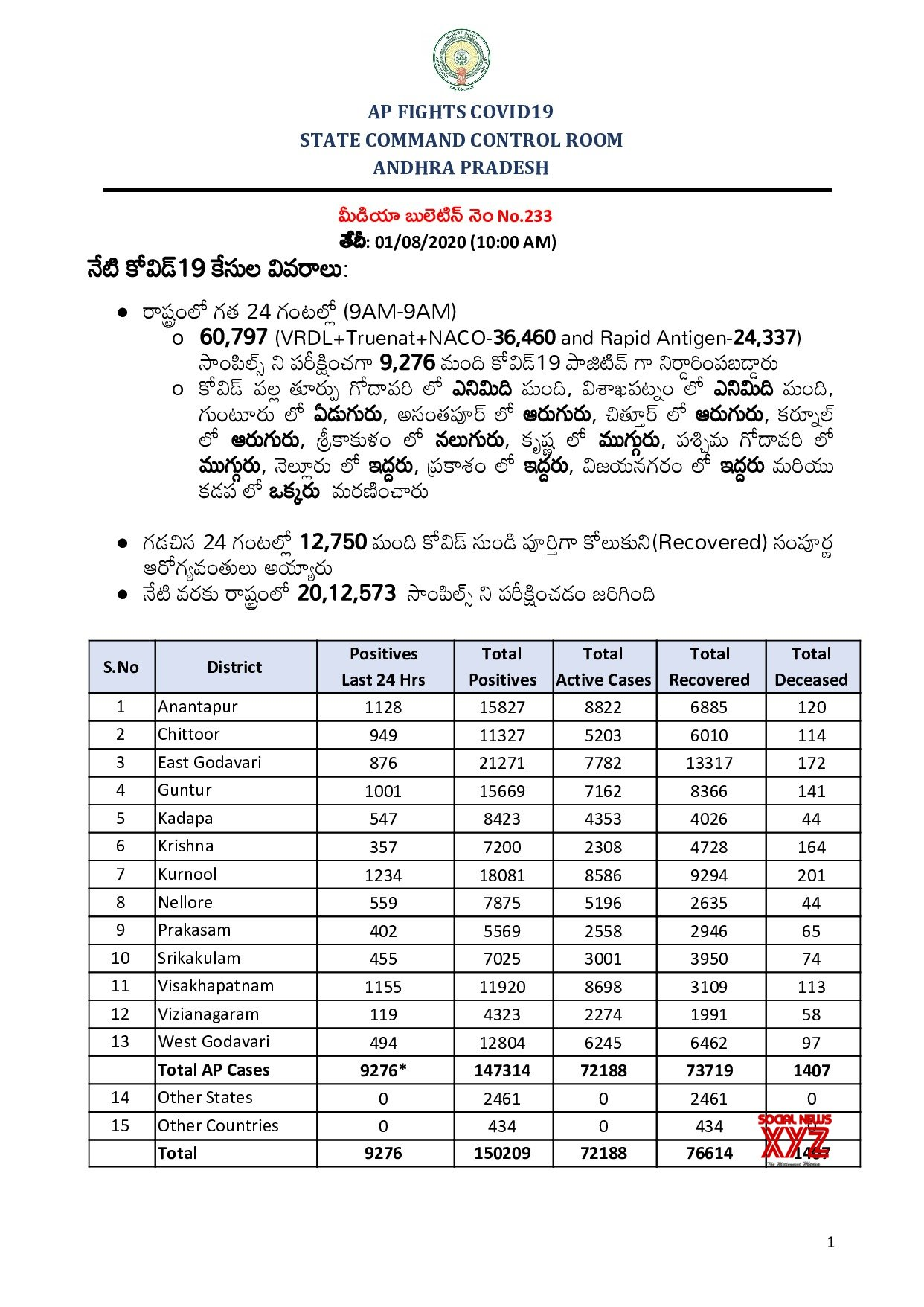 Andhra Pradesh Has 9,276 Positive Cases And The Total Positive Cases In The State Increased To 150,209 As Of 1st August 10 AM