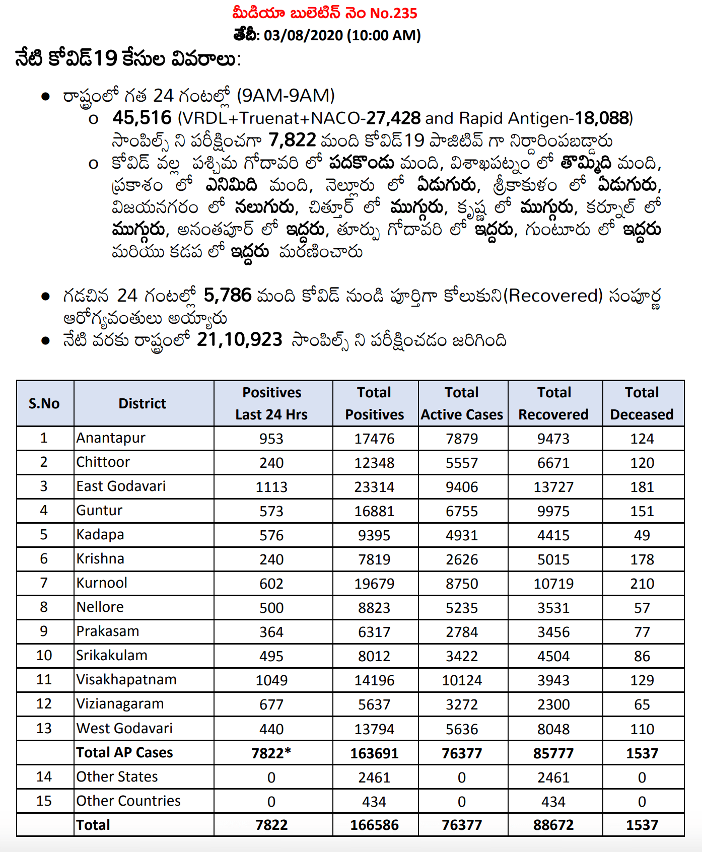 Andhra Pradesh Has 7,822 Positive Cases And The Total Positive Cases In The State Increased To 166,586 As Of 3rd August 10 AM