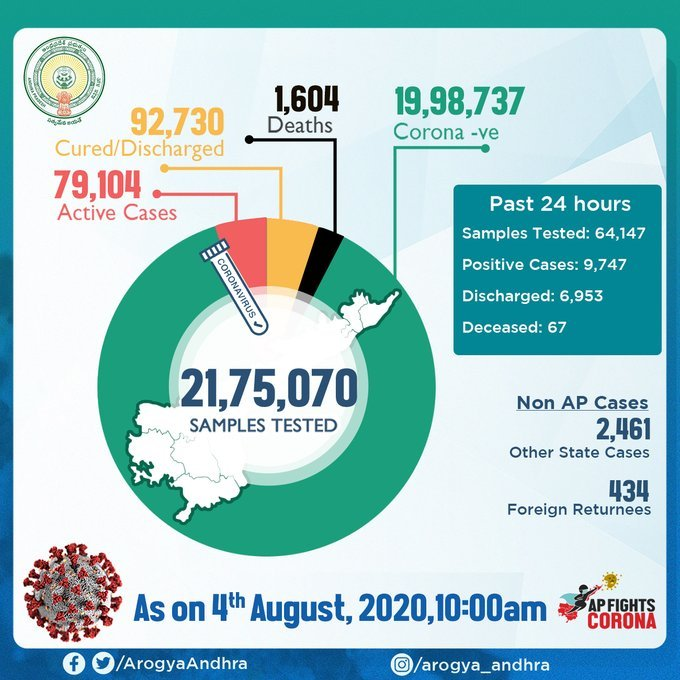 Andhra Pradesh Has 9,747 Positive Cases And The Total Positive Cases In The State Increased To 176,333 As Of 4th August 10 AM
