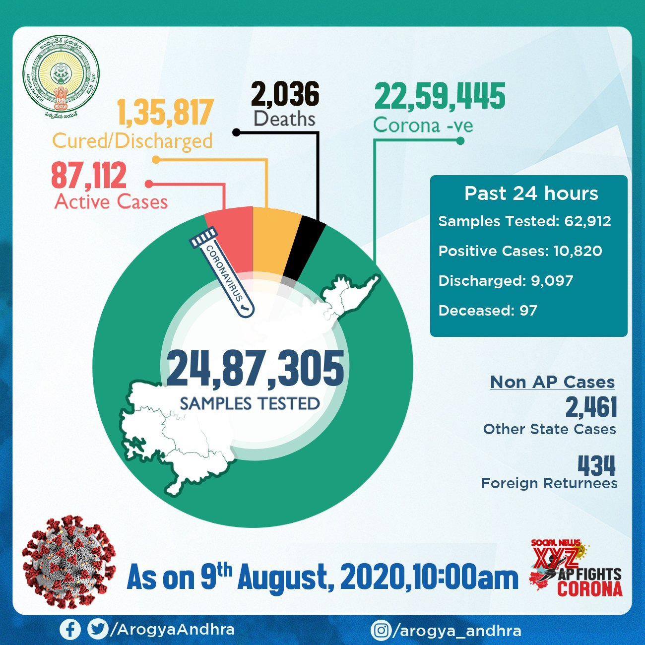 Andhra Pradesh Has 10,820 Positive Cases And The Total Positive Cases In The State Increased To 227,860 As Of 9th August 10 AM