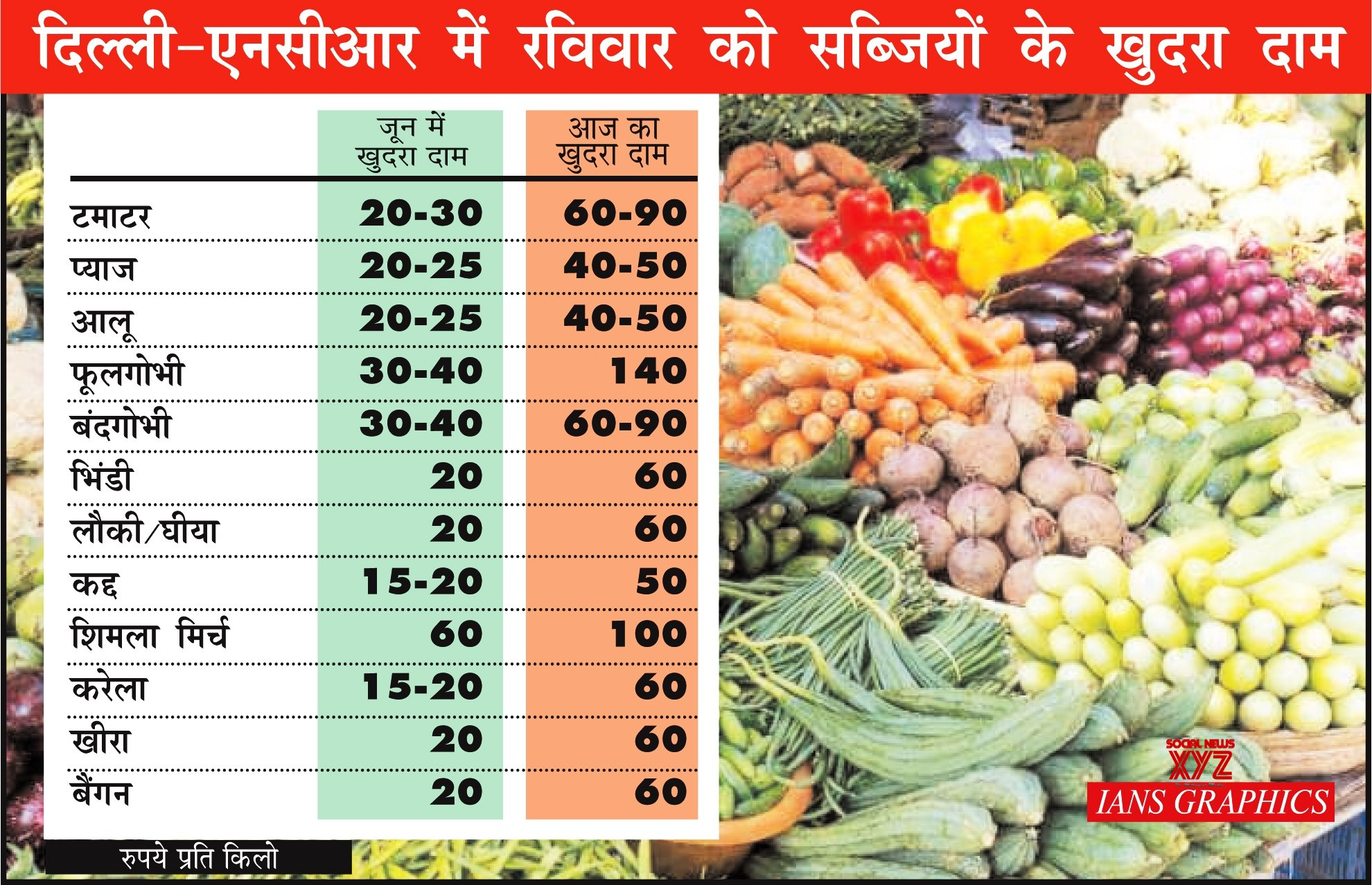 Infographics: There is no possibility of getting relief from the inflation of vegetables and fruits #Gallery