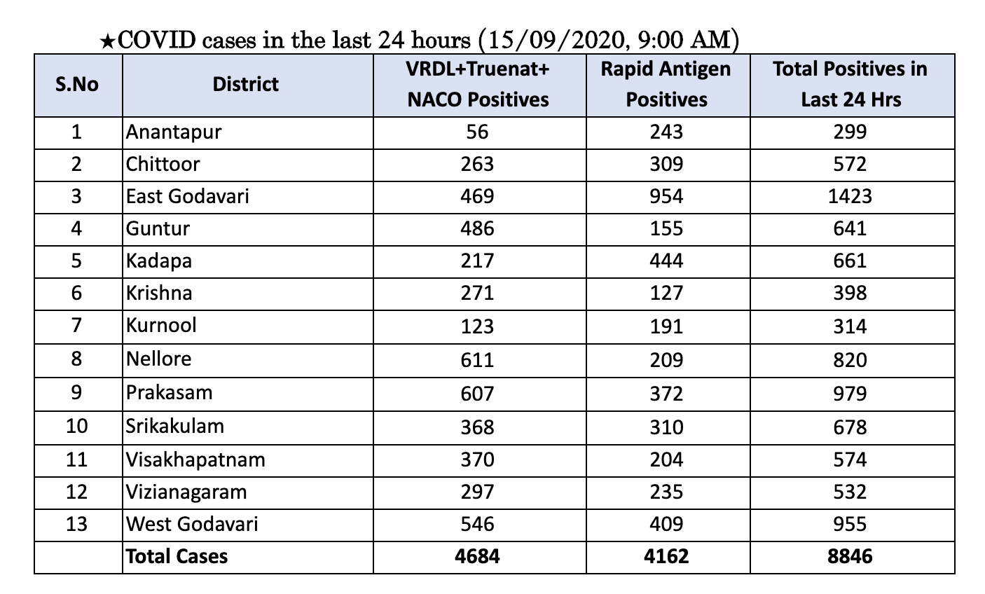 Andhra Pradesh Has 8,846 Positive Cases And The Total Positive Cases In The State Increased To 583,925 As Of 15th September 10 AM