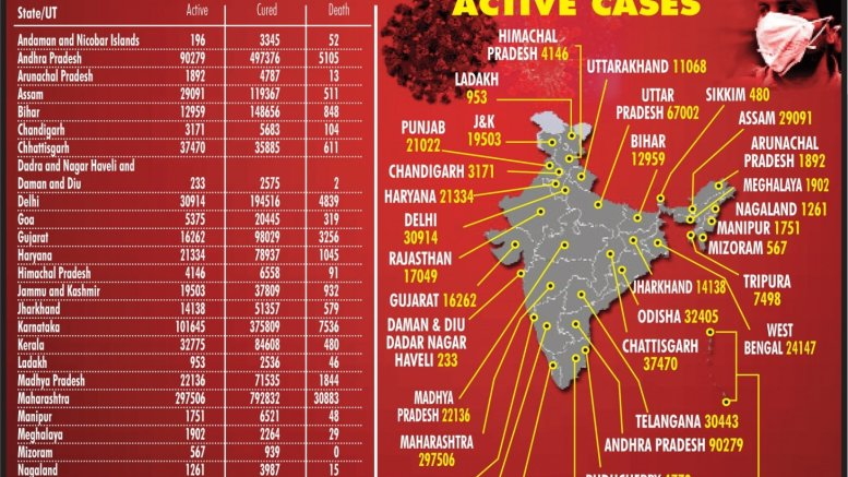 India past 51L with over 97K new cases, above 1,000 Covid deaths