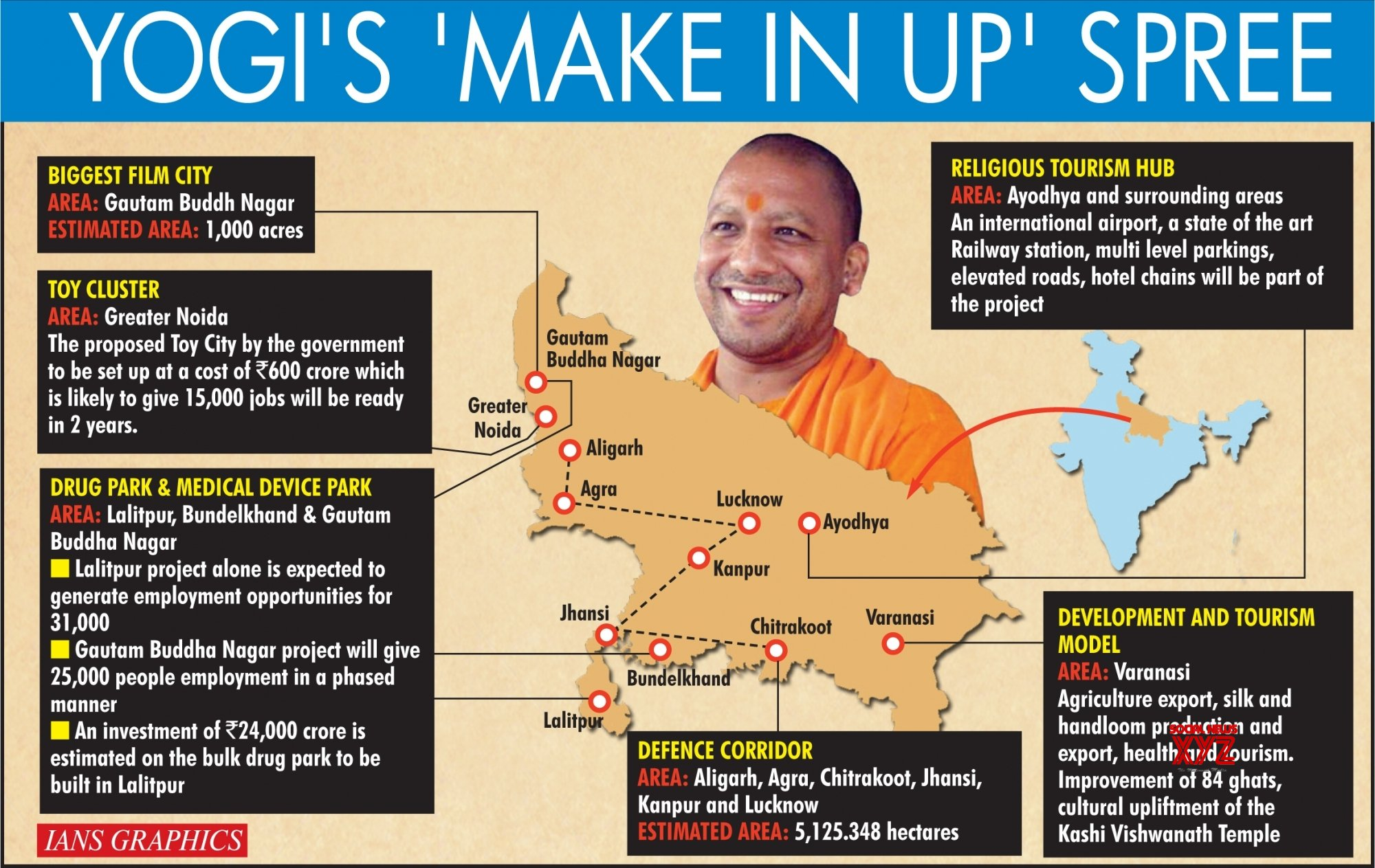 Infographics: Yogi's 'Make In UP' spree #Gallery