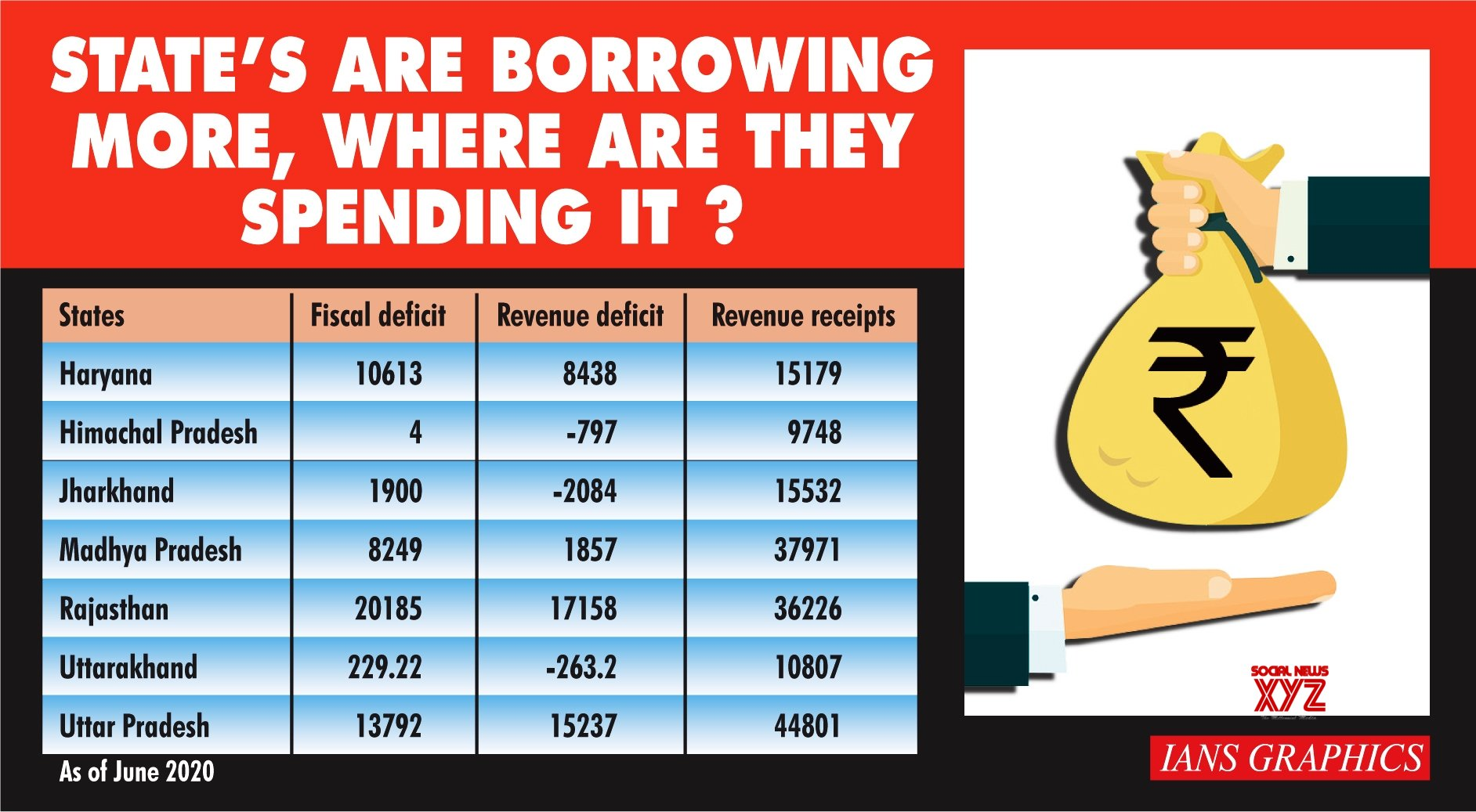 Expenditure matters more than borrowing
