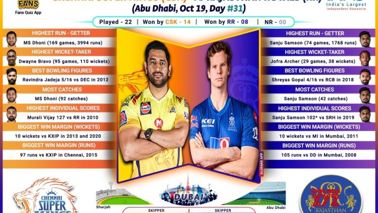 Struggling CSK, RR face off in must-win game