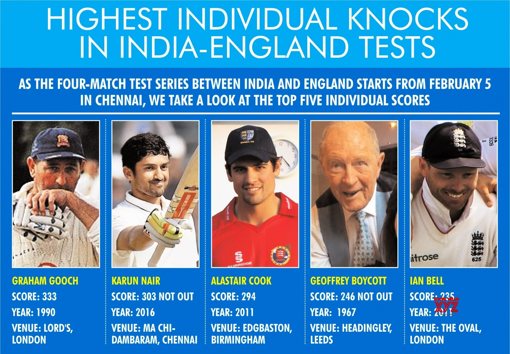 Infographics: India - England Tests: 5 top individual knocks #Gallery