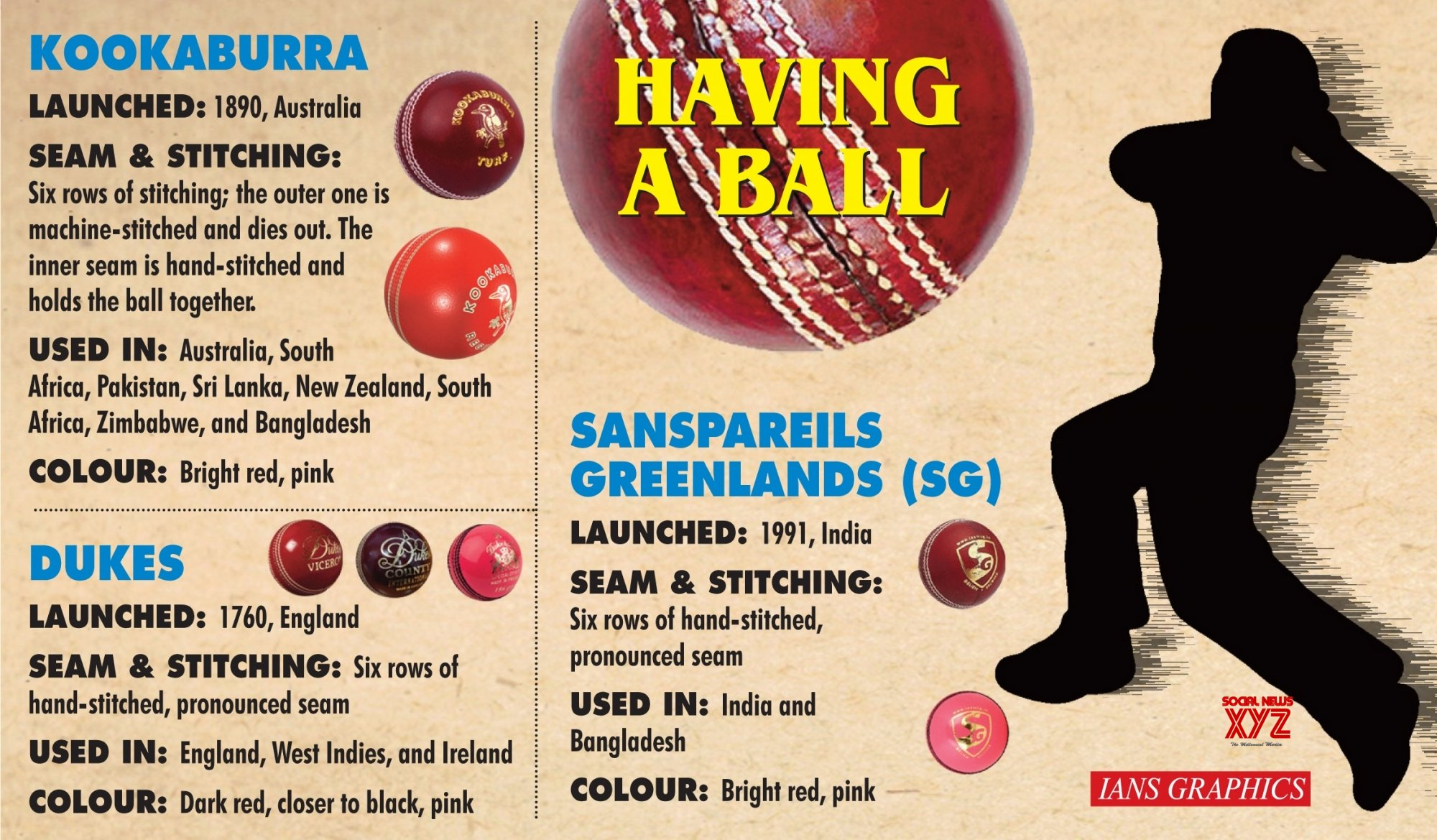 Infographics: - Focus on the cricket ball ahead of day - night Test, vs England #Gallery