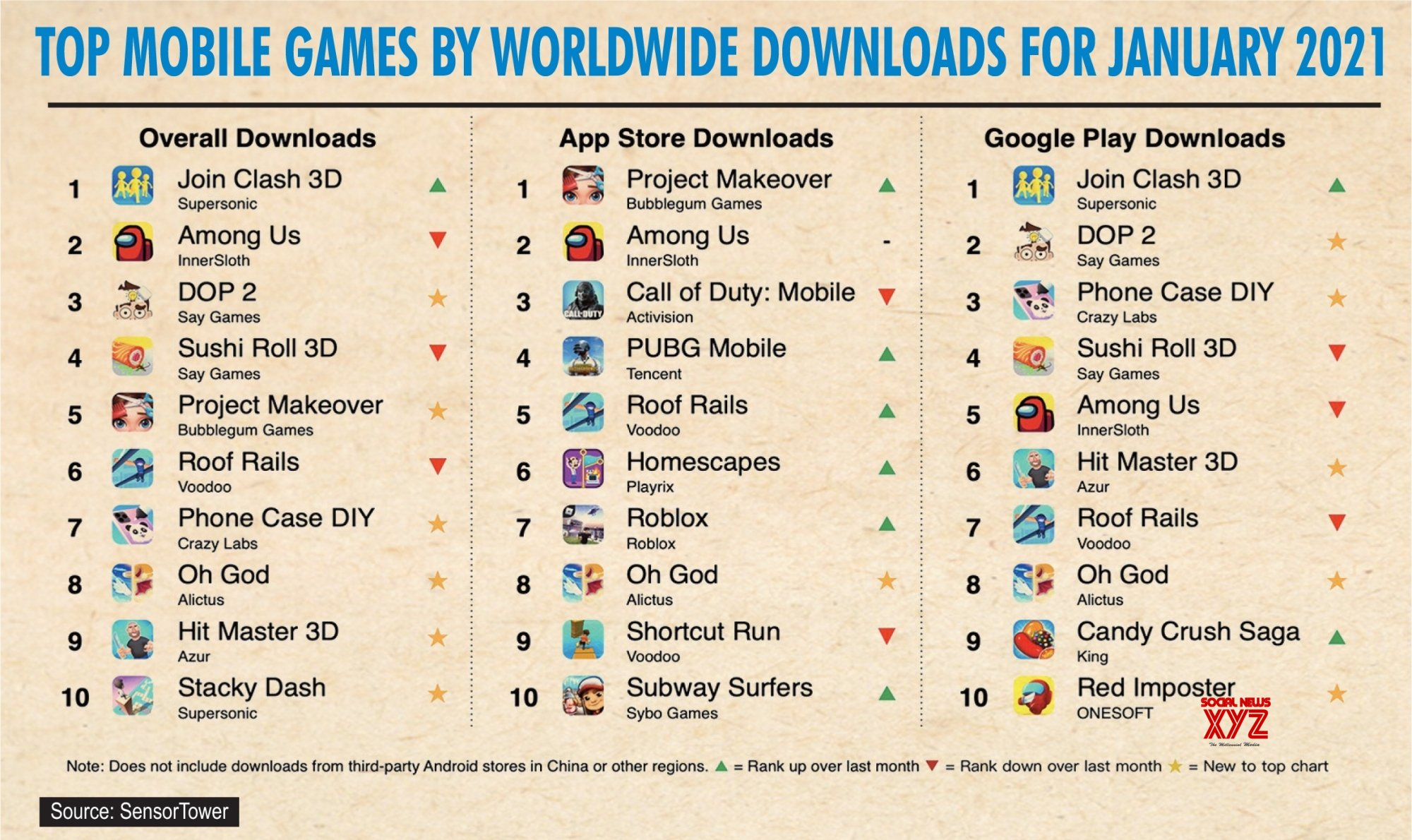 Infographics: Top mobile games by worldwide downloads for January 2021 #Gallery