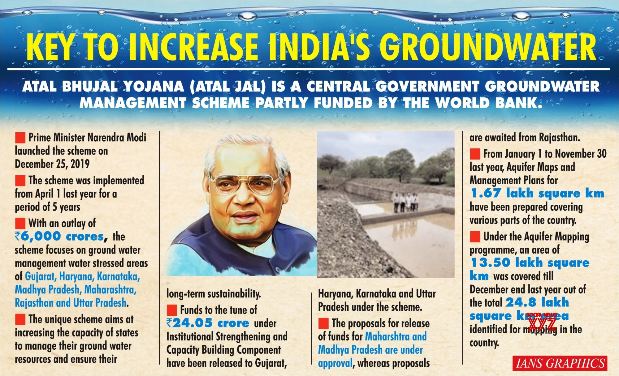 Infographics: 1 year of Atal Jal scheme: Key to increase India's ground water.(Revised grahic) #Gallery
