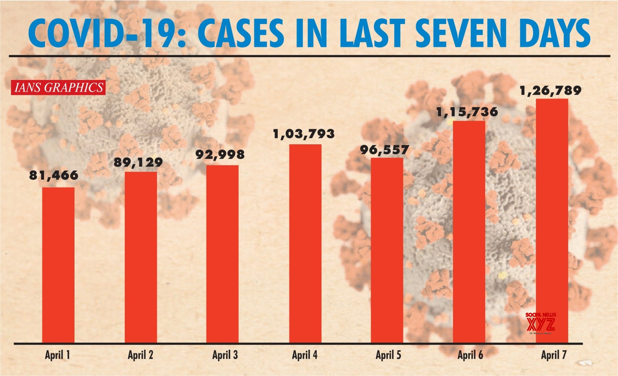 Infographics: Covid - 19: cases in last seven days #Gallery