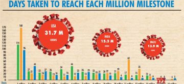 Global Covid-19 caseload tops 142.6mn.(IANS Infographics)