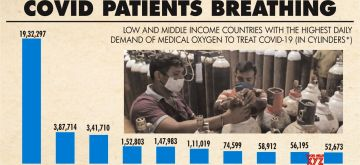 The oxygen needed to keep covid patients breathing.(IANS Infographics)
