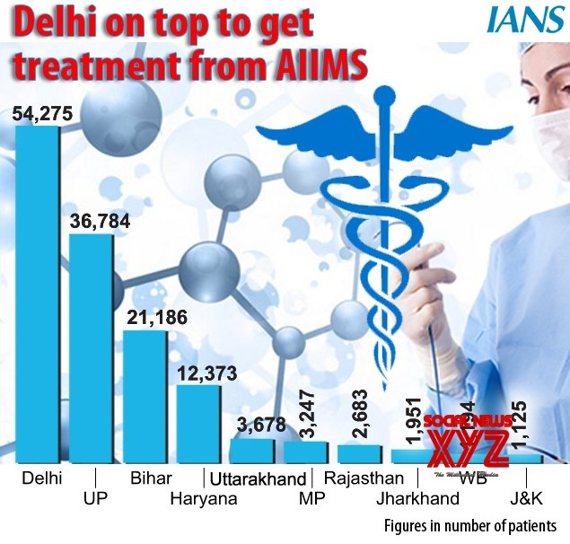 Infographics: Delhi on top to get treatment from AIIMS: Annual report #Gallery