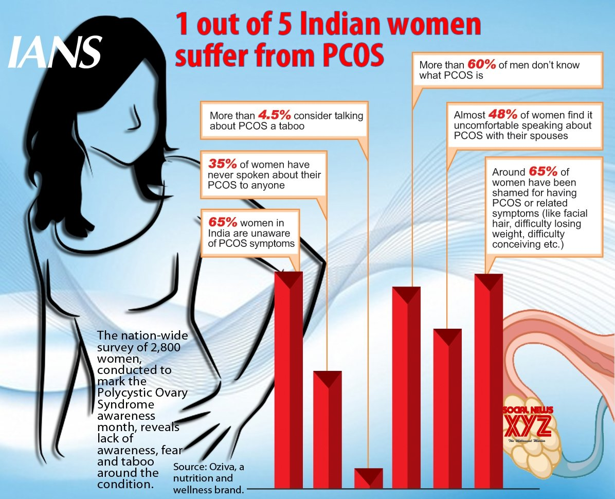 Infographics: 5 Indian women suffer from PCOS #Gallery