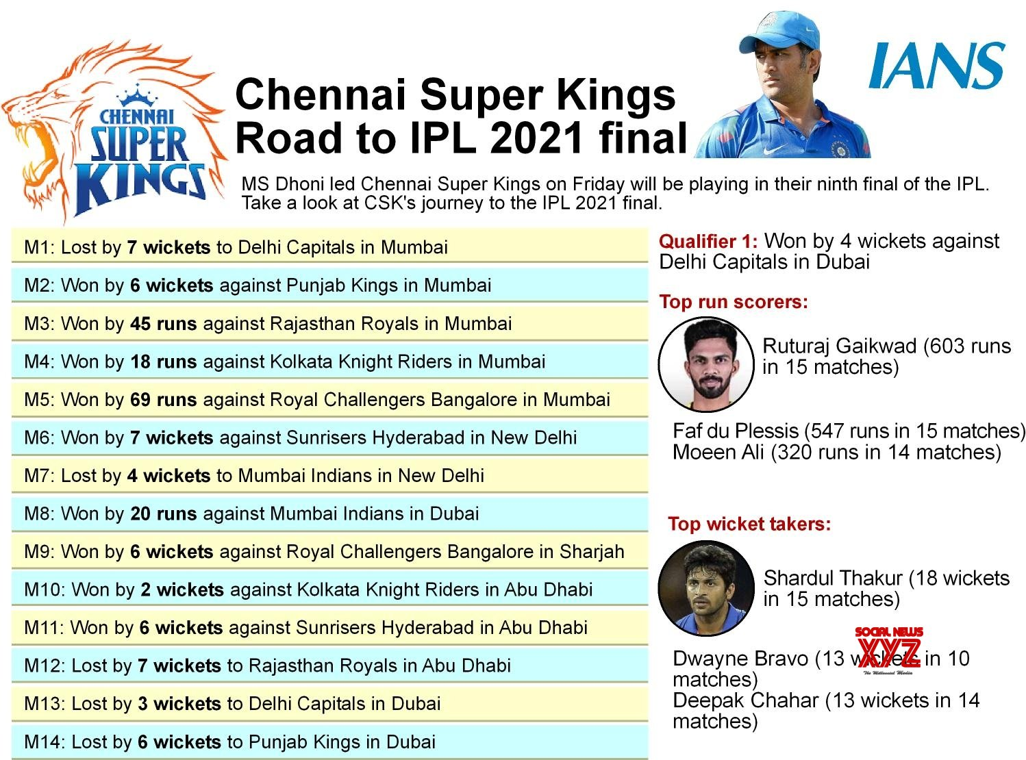 Infographics: - chennai super kings road to IPL 2021 final #Gallery