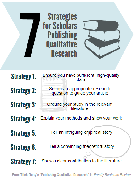 Publishing Qualitative Research