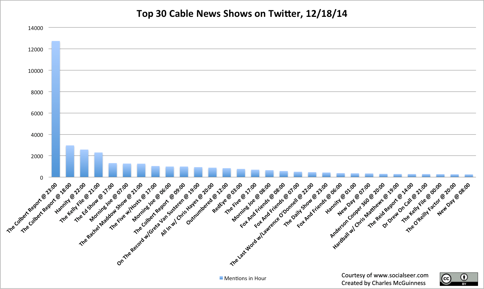 Colbert wins Cable News Twitter on his Finale (12/18/14