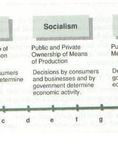 also comparative economic systems rh socialstudieshelp