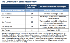 The-Landscape-of-Social-Media-Research