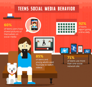 teens social media behavior