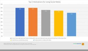 social media motivations