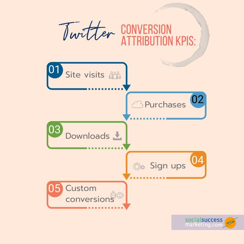 twitter conversion attribution metrics