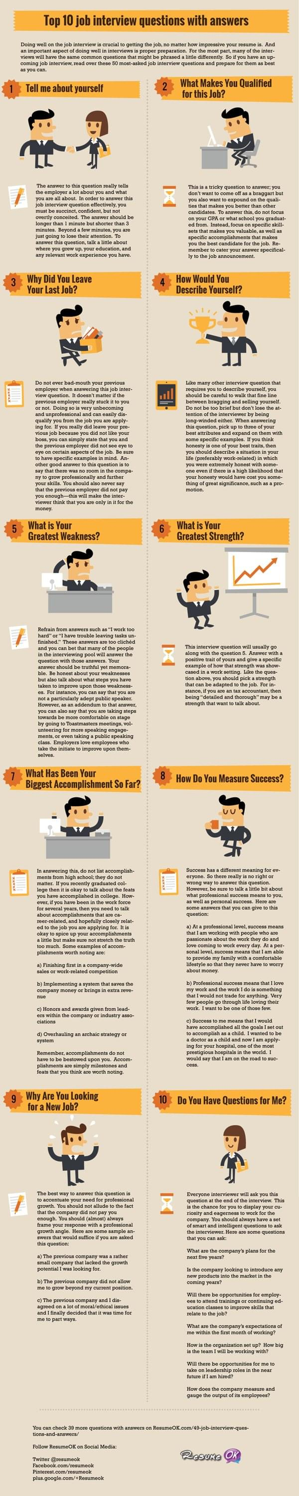 Top 10 Job Interview Questions With Answers