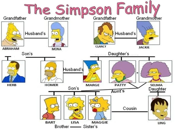 create a community genogram A picture is worth a thousand words this article will discuss the use of genograms in social work and describe how to create a genogram using microsoft word.