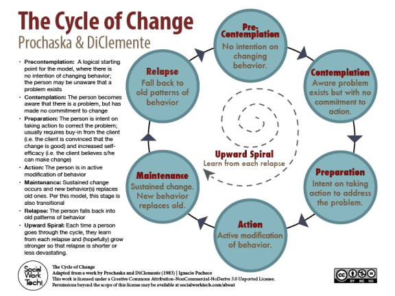 Prochascka and DiClementi - Cycle of Change (PNG - 640)