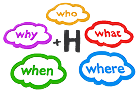 Graphic drawing of the 5Ws plus H. The Five W's — who, what, where, when, why — are determined by policy and require consent. The 6th W, How, is delegated to the operations leader who implements policy to achieve the purpose of the circle.