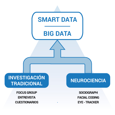 infografia de la metodología de integracion de sociograph