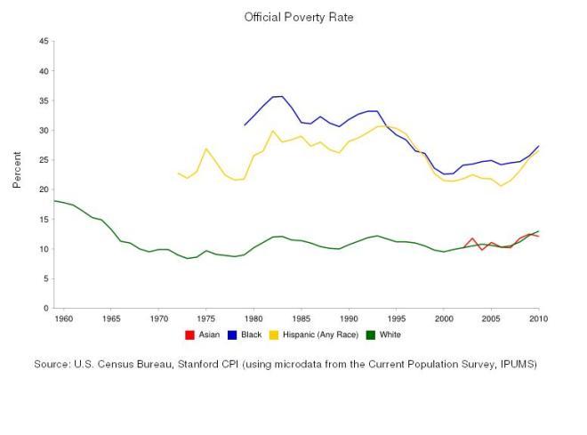 poverty usa race