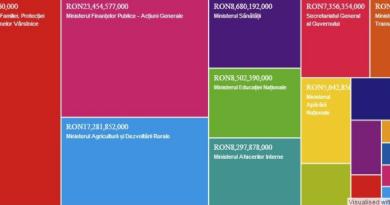 Bugetul fictiv al României