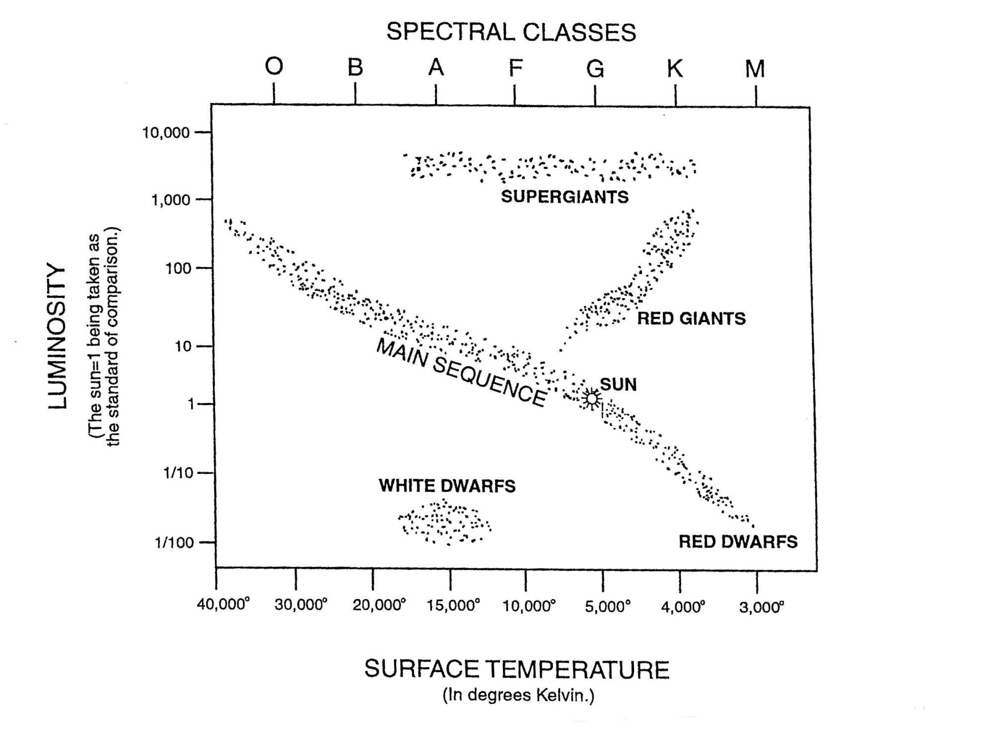 hight resolution of hertzsprung russell h r diagram