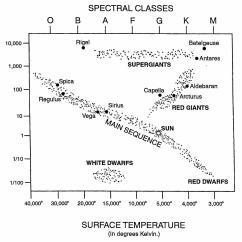 Hr Diagram Student Guide Answers Plot Three Little Pigs Worksheet Stellar Evolution Grass Fedjp