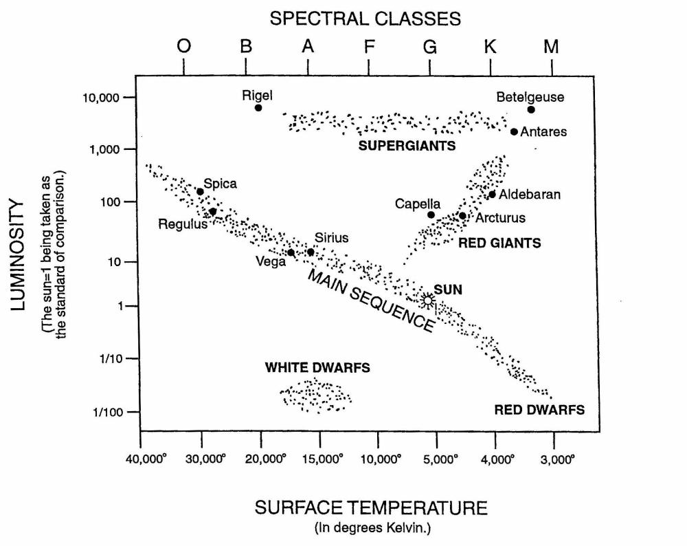 medium resolution of stellar evolution and social evolution a study in parallel processes h r diagram locating some well known