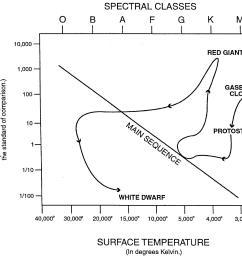 hr diagram sun [ 1883 x 1674 Pixel ]