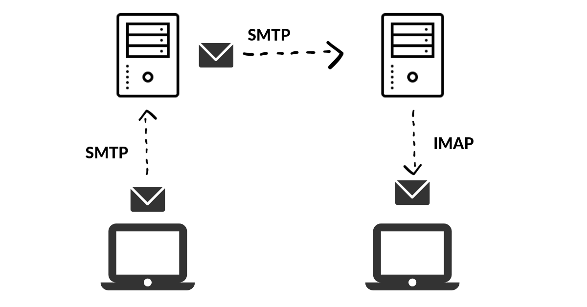 SMTP or IMAP: What's the Difference? [Bonus: What is POP3