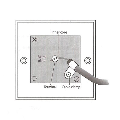 Wiring Up A Coax Plug