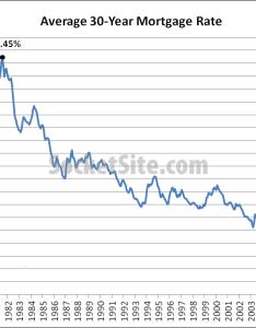 Mortgage market survey also socketsite rates continue to drop jumbos at  small premium rh