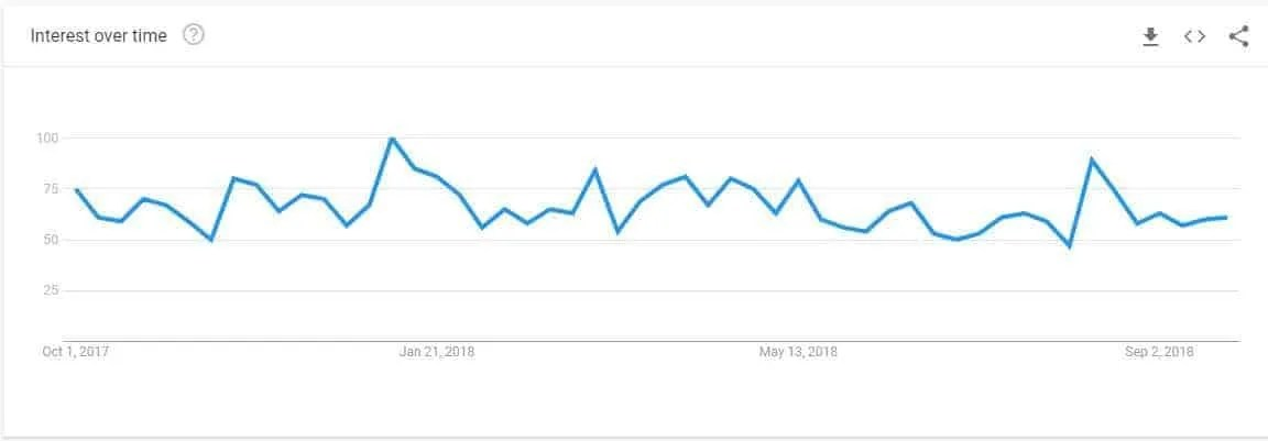 Google Trends helped me understand changes in searches for twitter desktop