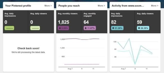 My Pinterest Analytics Before The Experiment