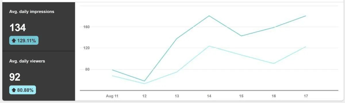 Pinterst impressions are on the rise, but will they drive actual traffic to my blog?