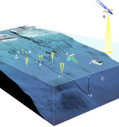 3 d diagram of kilo nalu offshore observatory  [ 1742 x 1113 Pixel ]