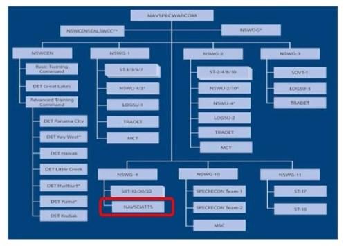 NAVSPECWARCOM organization chart highlighting NAVSCIATTS (USSOCOM 2018 Factbook, page 23).