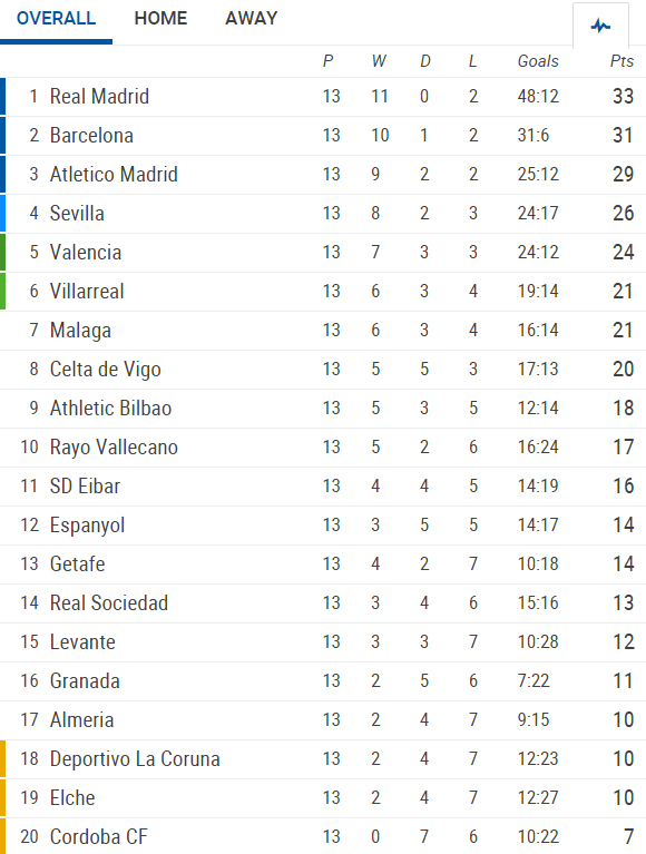 La Liga 13th round summary: results, goals, goalscorers