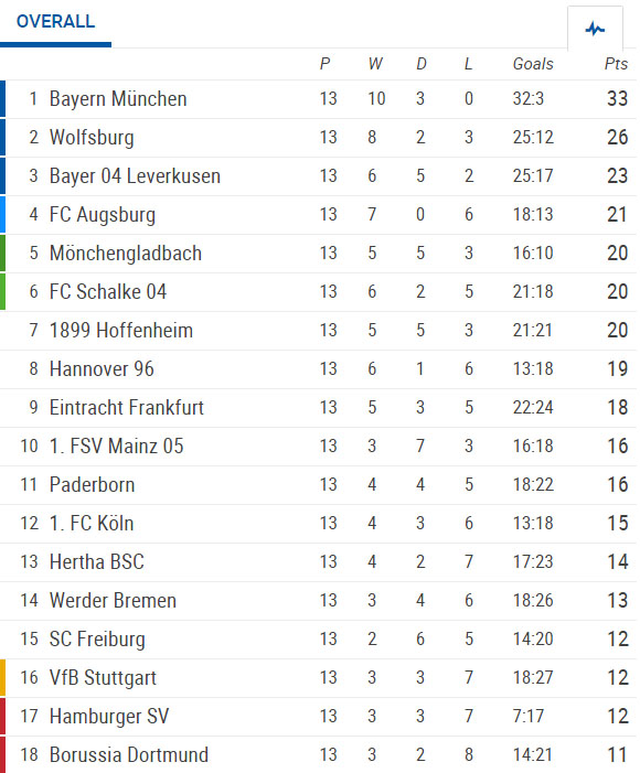 | Bundesliga 13th round summary: Results, goals, stats