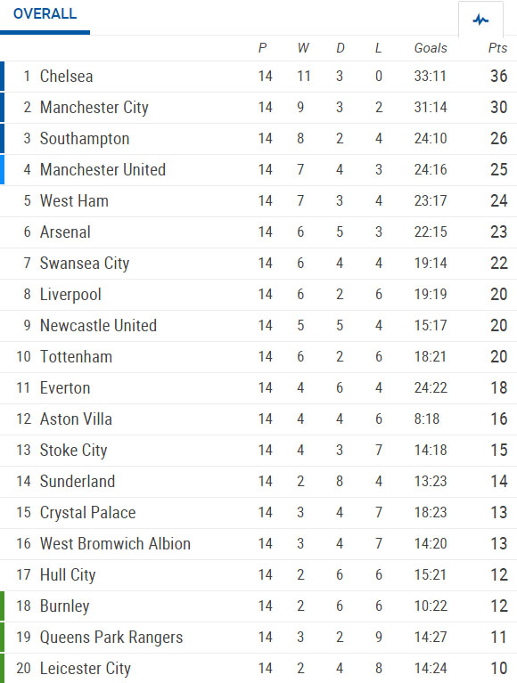 Barclays Premier League 14th round: Results, stats