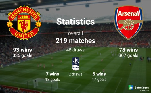Manchester United vs Arsenal match preview: FA Cup ...